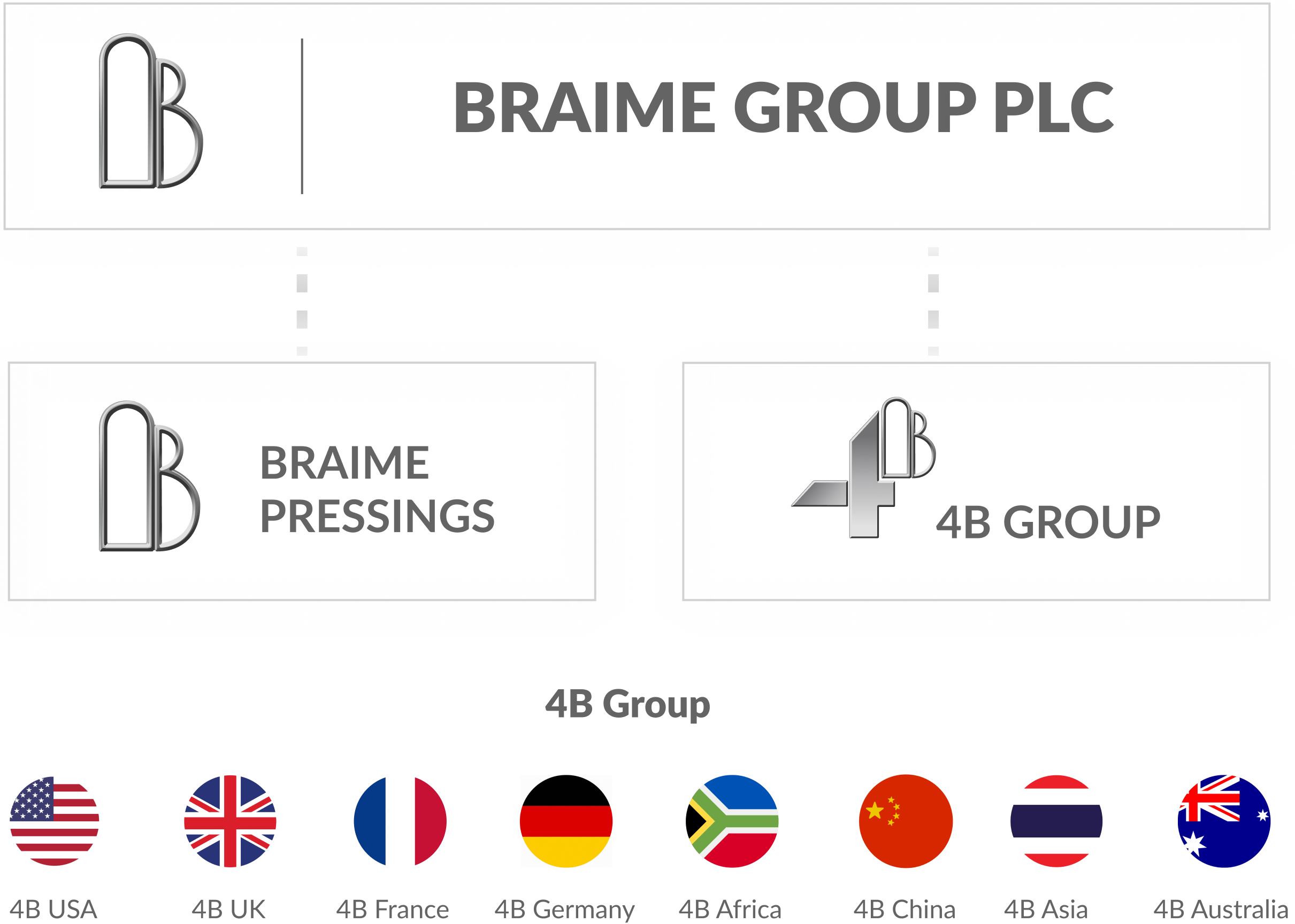 Braime Group - corporate structure